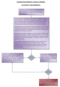 proyectos_locales_comerciales_oficinas_lincencia_primera_ocupacion_funcionamiento